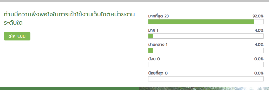 shortcode rating system for thai government agency website graph result design